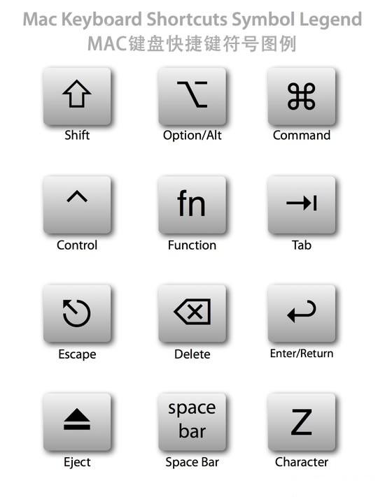 Mac电脑常用快捷键示意图